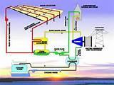 Solar Generator Process